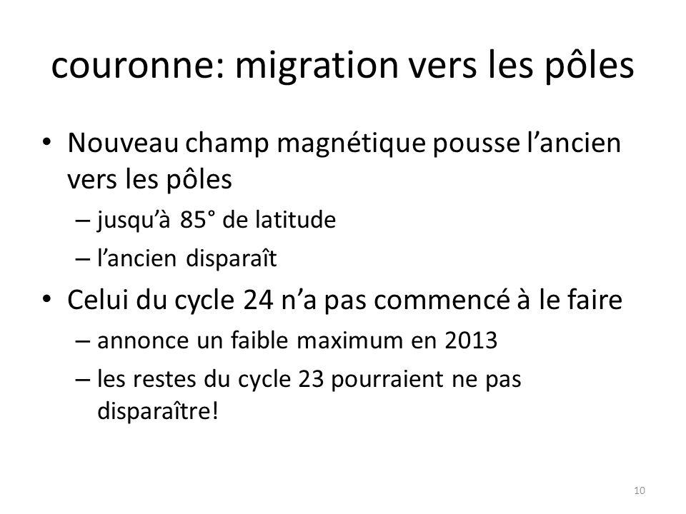 couronne: migration vers les pôles Nouveau champ magnétique pousse lancien vers les pôles – jusquà 85° de latitude – lancien disparaît Celui du cycle 24 na pas commencé à le faire – annonce un faible maximum en 2013 – les restes du cycle 23 pourraient ne pas disparaître.
