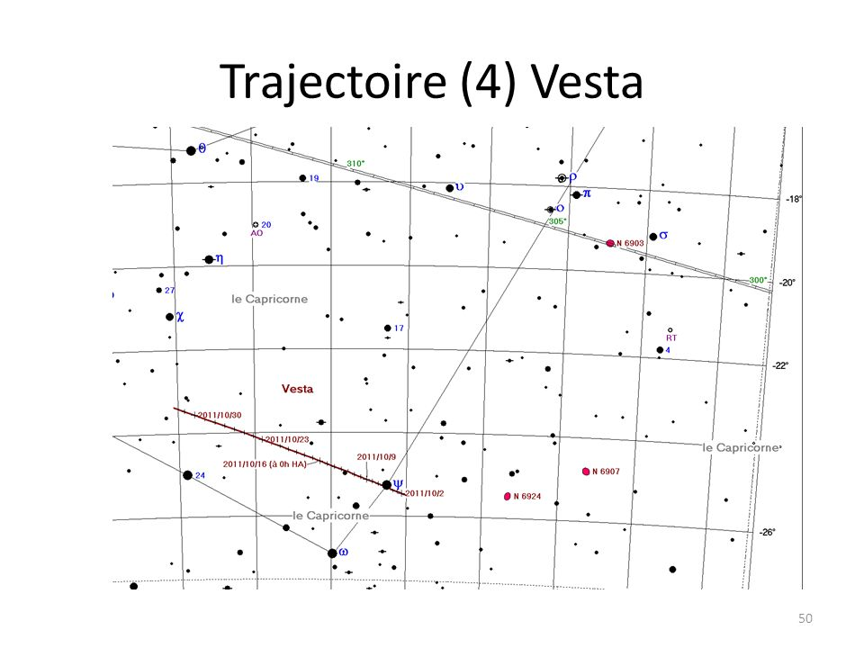 Trajectoire (4) Vesta 50