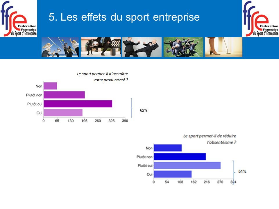 5. Les effets du sport entreprise 62%
