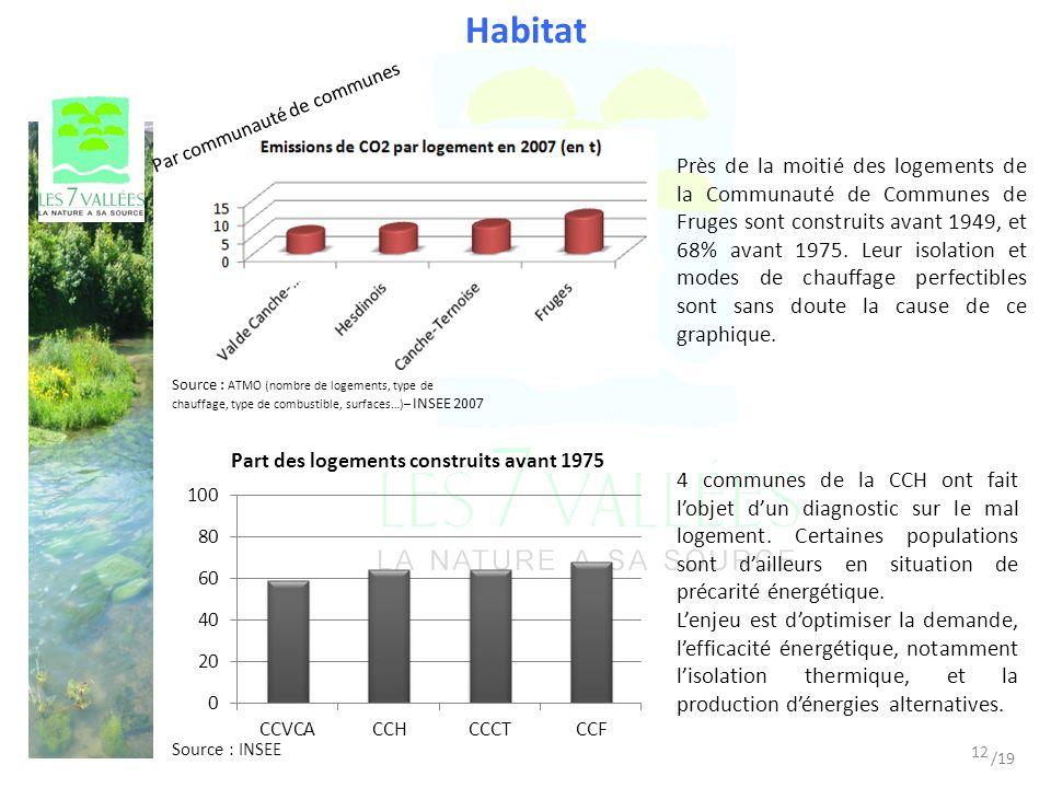 Habitat Source : ATMO (nombre de logements, type de chauffage, type de combustible, surfaces…)– INSEE 2007 Près de la moitié des logements de la Communauté de Communes de Fruges sont construits avant 1949, et 68% avant 1975.