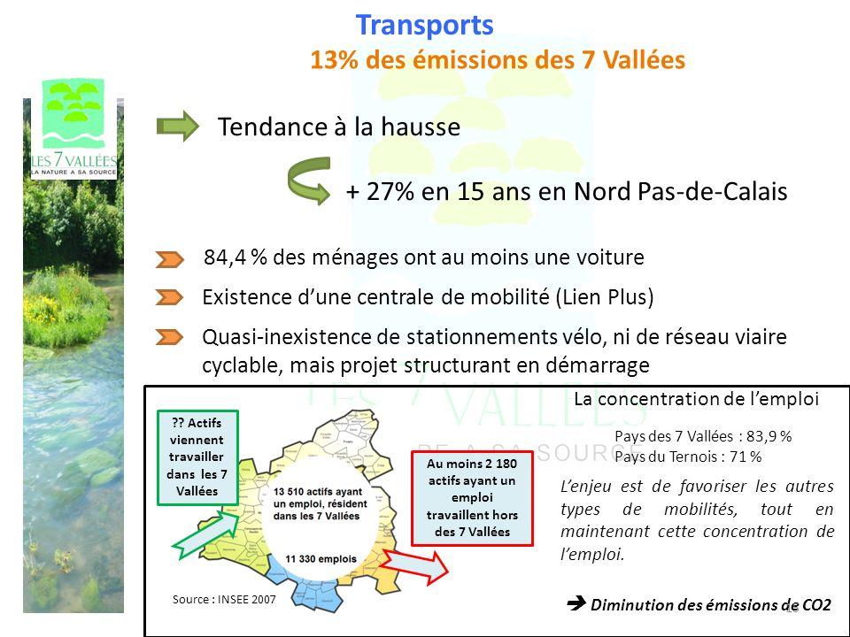 Transports 13% des émissions des 7 Vallées Tendance à la hausse + 27% en 15 ans en Nord Pas-de-Calais 84,4 % des ménages ont au moins une voiture Existence dune centrale de mobilité (Lien Plus) La concentration de lemploi Pays des 7 Vallées : 83,9 % Pays du Ternois : 71 % Source : INSEE 2007 Au moins 2 180 actifs ayant un emploi travaillent hors des 7 Vallées .