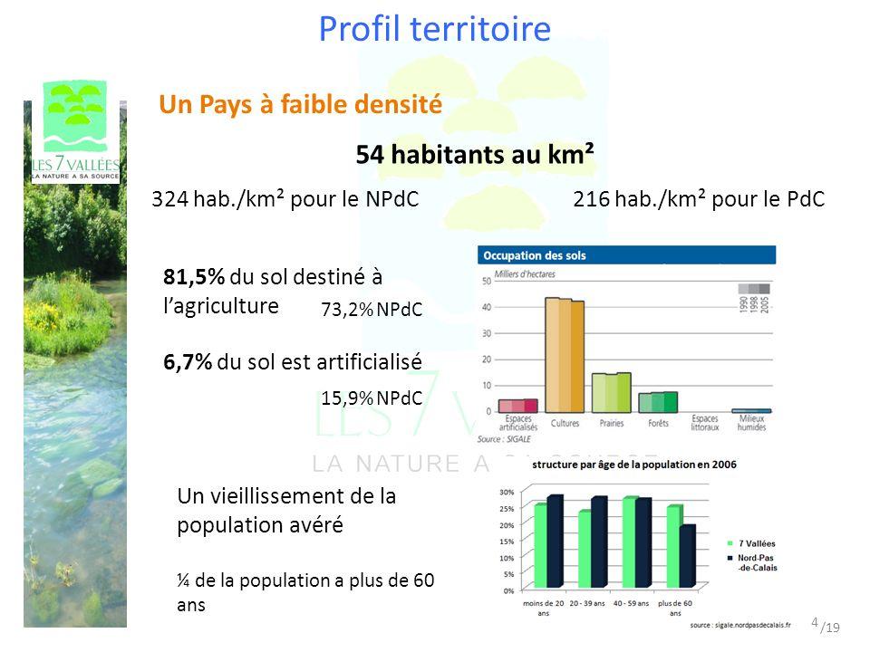 Un Pays à faible densité 54 habitants au km² 324 hab./km² pour le NPdC216 hab./km² pour le PdC 81,5% du sol destiné à lagriculture 73,2% NPdC 6,7% du sol est artificialisé 15,9% NPdC Un vieillissement de la population avéré ¼ de la population a plus de 60 ans Profil territoire 4 /19