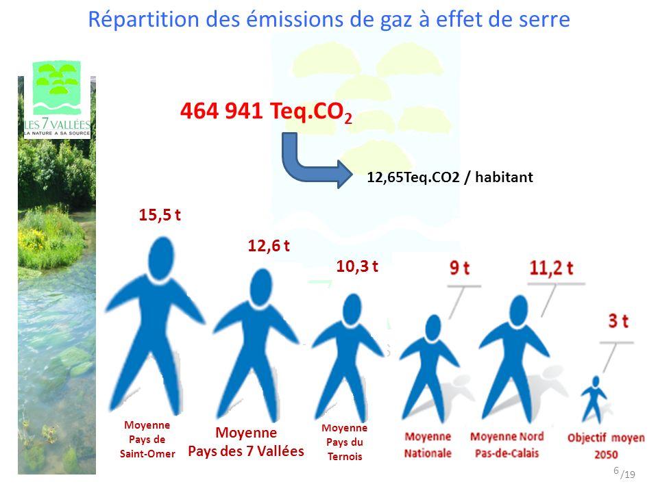 Répartition des émissions de gaz à effet de serre 464 941 Teq.CO 2 12,65Teq.CO2 / habitant 10,3 t Moyenne Pays du Ternois 12,6 t Moyenne Pays des 7 Vallées 6 /19 Moyenne Pays de Saint-Omer 15,5 t