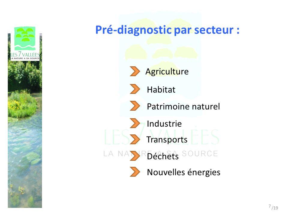 Pré-diagnostic par secteur : Agriculture Transports Industrie Déchets Nouvelles énergies Habitat Patrimoine naturel 7 /19