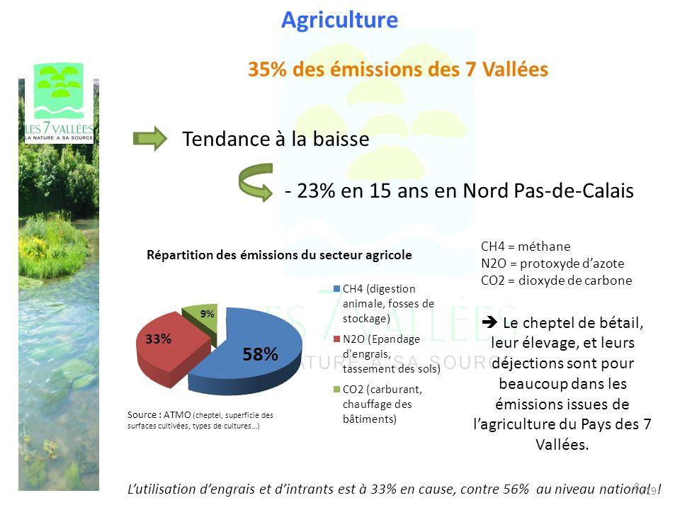 Agriculture 35% des émissions des 7 Vallées CH4 = méthane N2O = protoxyde dazote CO2 = dioxyde de carbone Source : ATMO (cheptel, superficie des surfaces cultivées, types de cultures…) Tendance à la baisse - 23% en 15 ans en Nord Pas-de-Calais Le cheptel de bétail, leur élevage, et leurs déjections sont pour beaucoup dans les émissions issues de lagriculture du Pays des 7 Vallées.