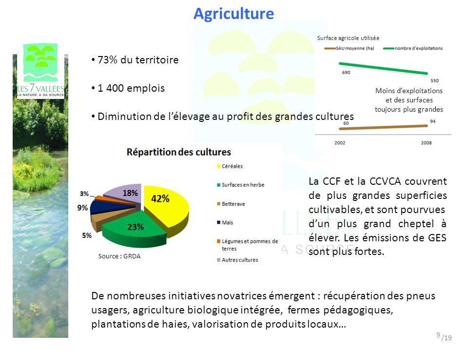 Plan Climat-Energie Territorial Merci de votre attention Pré-diagnostic 27 juin 2011