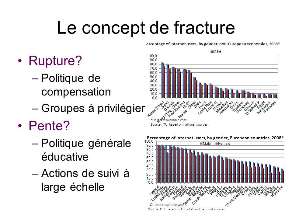 Le concept de fracture Rupture? –Politique de compensation –Groupes à privilégier Pente? –Politique générale éducative –Actions de suivi à large échel