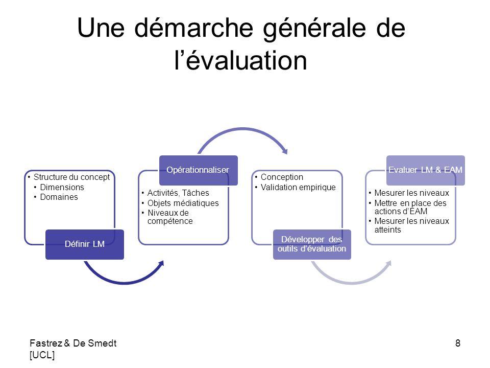 Une démarche générale de lévaluation Structure du concept Dimensions Domaines Définir LM Activités, Tâches Objets médiatiques Niveaux de compétence Op
