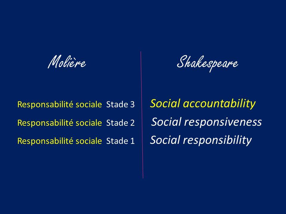 Molière Shakespeare Responsabilité sociale Stade 3 Social accountability Responsabilité sociale Stade 2 Social responsiveness Responsabilité sociale Stade 1 Social responsibility