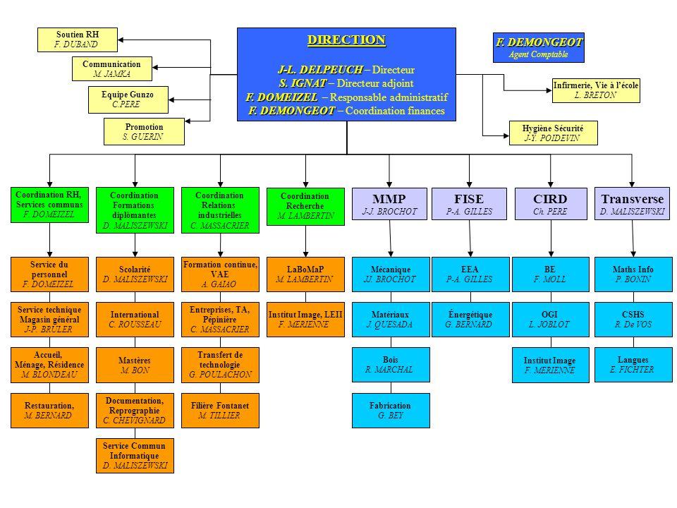 Promotion S.GUERIN Hygiène Sécurité J-Y. POIDEVIN DIRECTION J-L.