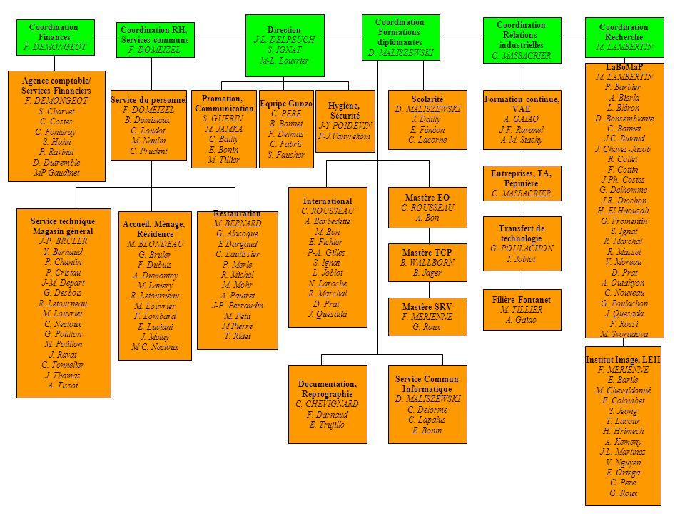 Coordination Finances F.DEMONGEOT Coordination Formations diplômantes D.