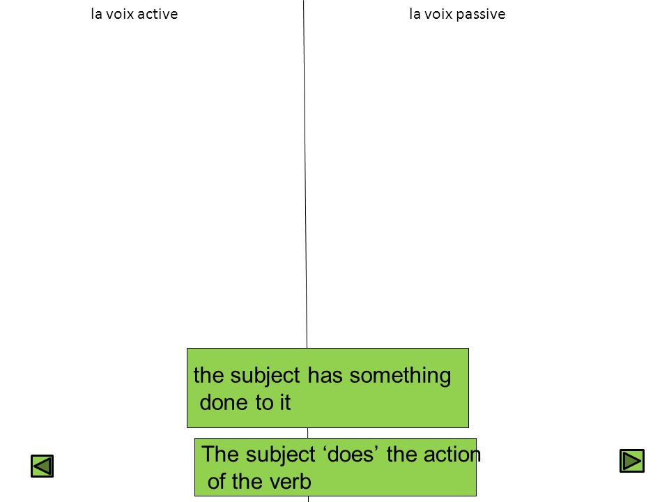 la voix passive The subject does the action of the verb the subject has something done to it la voix active
