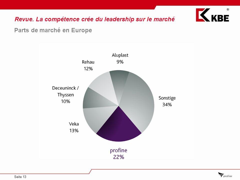 Seite 13 Revue. La compétence crée du leadership sur le marché Parts de marché en Europe