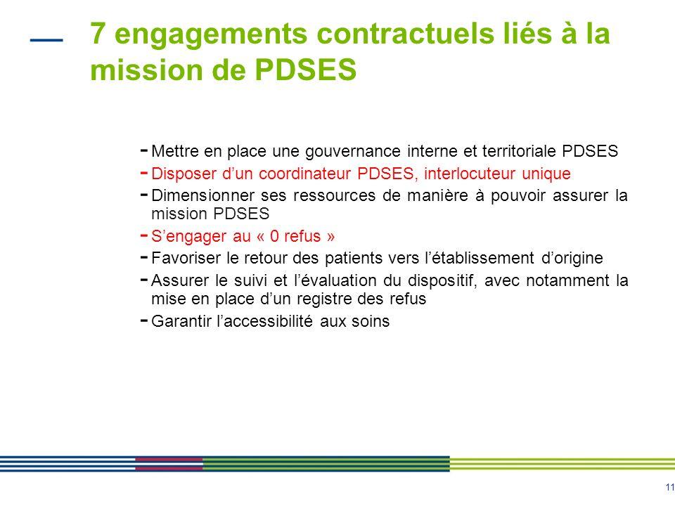 11 7 engagements contractuels liés à la mission de PDSES - Mettre en place une gouvernance interne et territoriale PDSES - Disposer dun coordinateur P