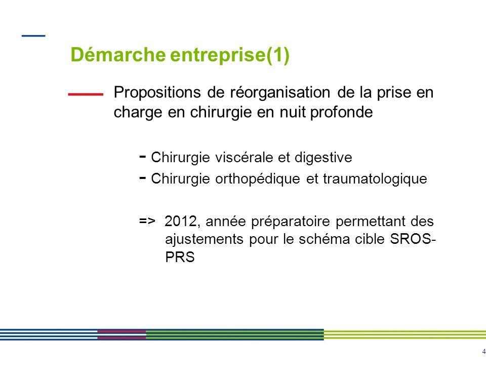 4 Démarche entreprise(1) Propositions de réorganisation de la prise en charge en chirurgie en nuit profonde - Chirurgie viscérale et digestive - Chiru