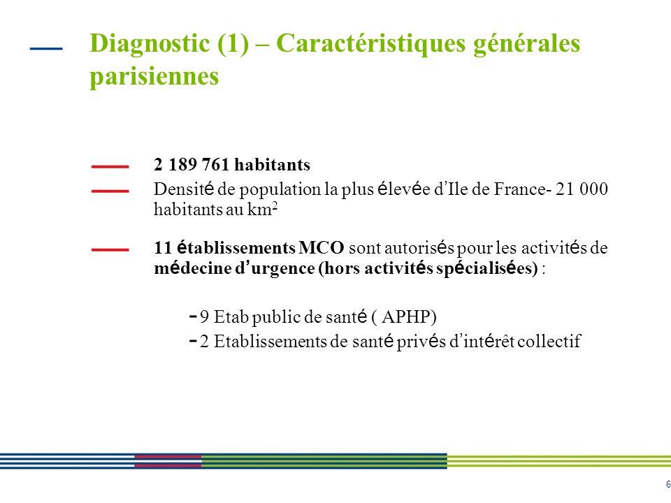 6 Diagnostic (1) – Caractéristiques générales parisiennes 2 189 761 habitants Densit é de population la plus é lev é e d Ile de France- 21 000 habitan