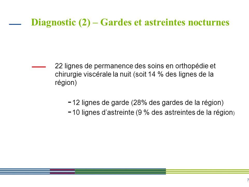 7 Diagnostic (2) – Gardes et astreintes nocturnes 22 lignes de permanence des soins en orthopédie et chirurgie viscérale la nuit (soit 14 % des lignes