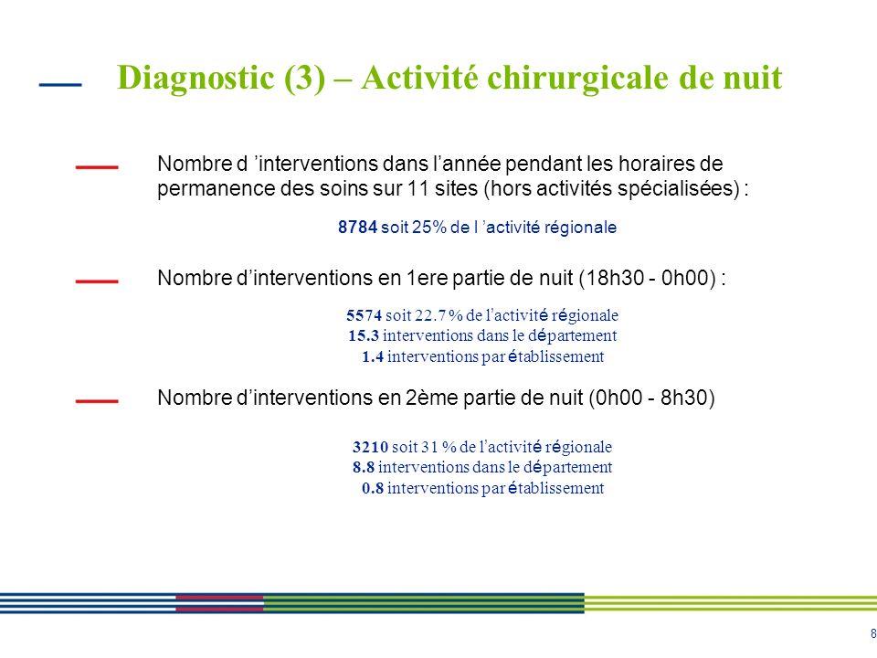 8 Diagnostic (3) – Activité chirurgicale de nuit Nombre d interventions dans lannée pendant les horaires de permanence des soins sur 11 sites (hors ac