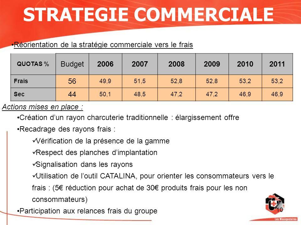 10 STRATEGIE COMMERCIALE Réorientation de la stratégie commerciale vers le frais QUOTAS % Budget200620072008200920102011 Frais 56 49,951,552,8 53,2 Se