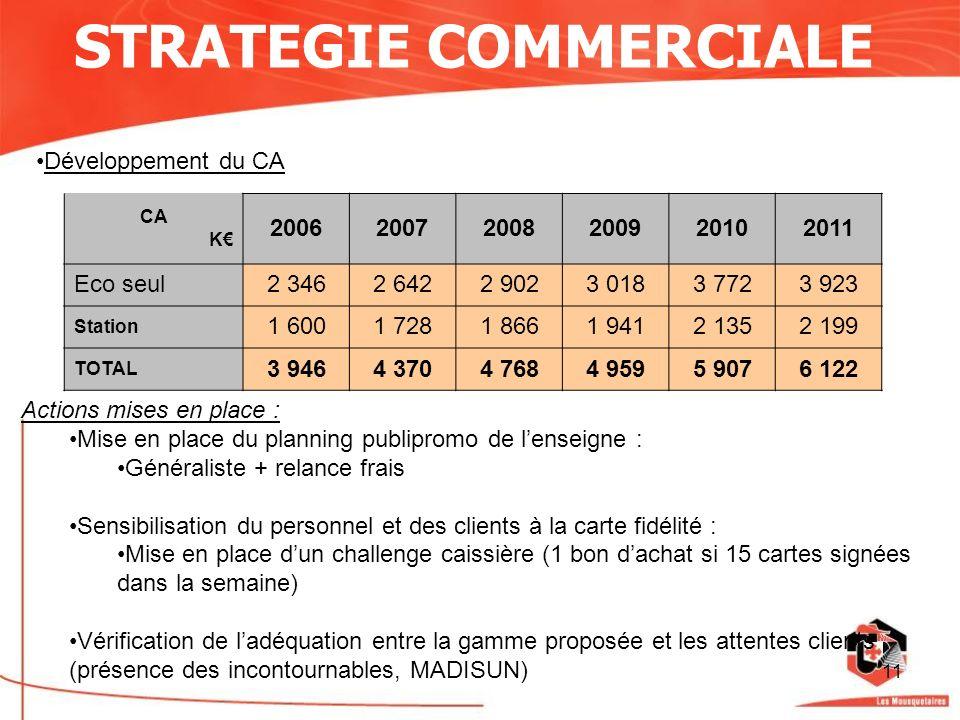 11 STRATEGIE COMMERCIALE Développement du CA CA K 200620072008200920102011 Eco seul2 3462 6422 9023 0183 7723 923 Station 1 6001 7281 8661 9412 1352 1