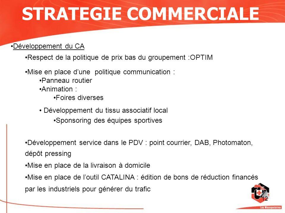 12 STRATEGIE COMMERCIALE Développement du CA Respect de la politique de prix bas du groupement :OPTIM Mise en place dune politique communication : Pan