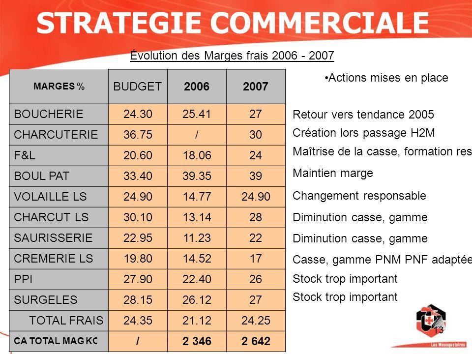 13 STRATEGIE COMMERCIALE Évolution des Marges frais 2006 - 2007 MARGES % BUDGET20062007 BOUCHERIE24.3025.4127 CHARCUTERIE36.75/30 F&L20.6018.0624 BOUL