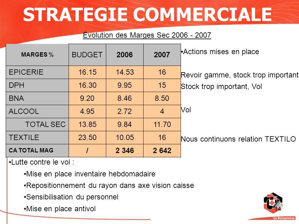 14 STRATEGIE COMMERCIALE Évolution des Marges Sec 2006 - 2007 MARGES % BUDGET20062007 EPICERIE16.1514.5316 DPH16.309.9515 BNA9.208.468.50 ALCOOL4.952.