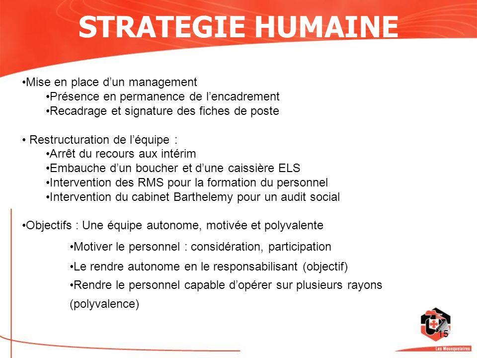 15 STRATEGIE HUMAINE Mise en place dun management Présence en permanence de lencadrement Recadrage et signature des fiches de poste Restructuration de