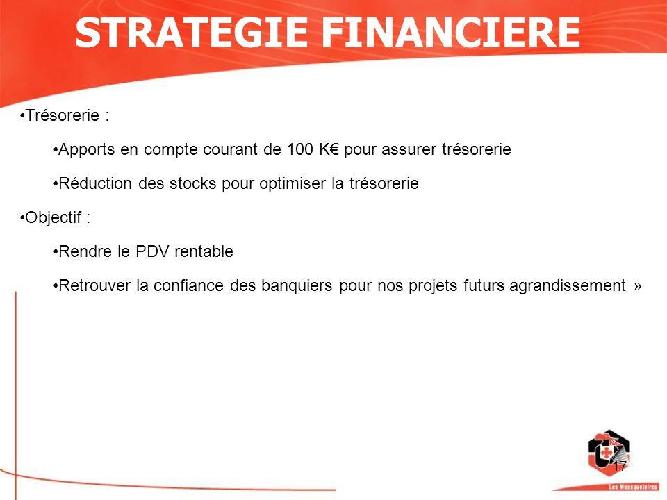 17 STRATEGIE FINANCIERE Trésorerie : Apports en compte courant de 100 K pour assurer trésorerie Réduction des stocks pour optimiser la trésorerie Obje