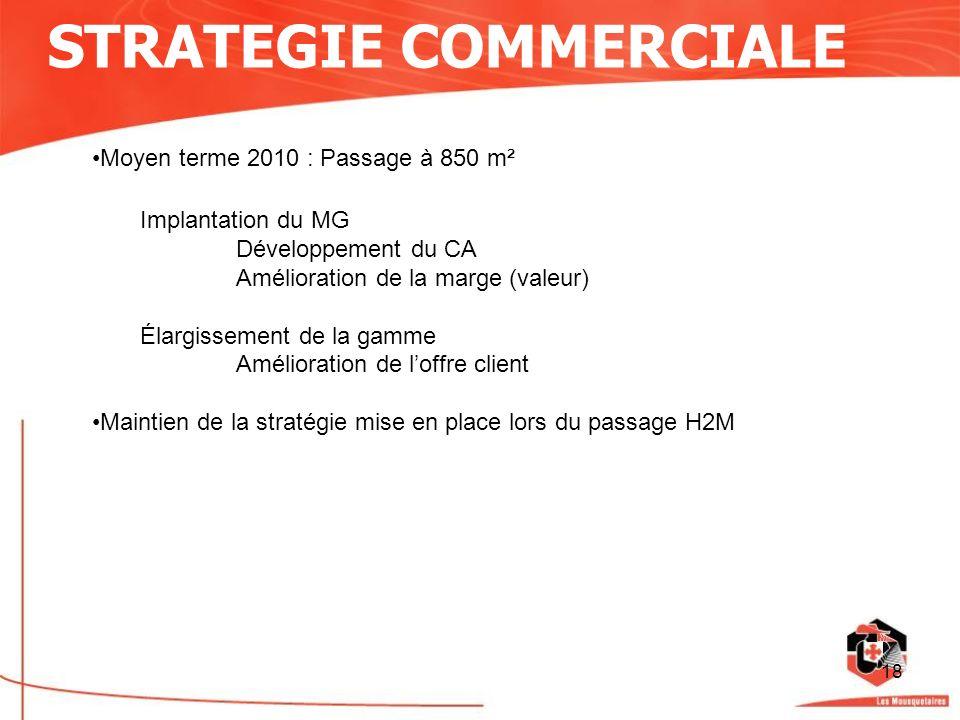 18 Moyen terme 2010 : Passage à 850 m² Implantation du MG Développement du CA Amélioration de la marge (valeur) Élargissement de la gamme Amélioration