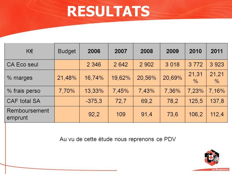 19 RESULTATS KBudget200620072008200920102011 CA Eco seul2 3462 6422 9023 0183 7723 923 % marges21,48%16,74%19,62%20,56%20,69% 21,31 % 21,21 % % frais