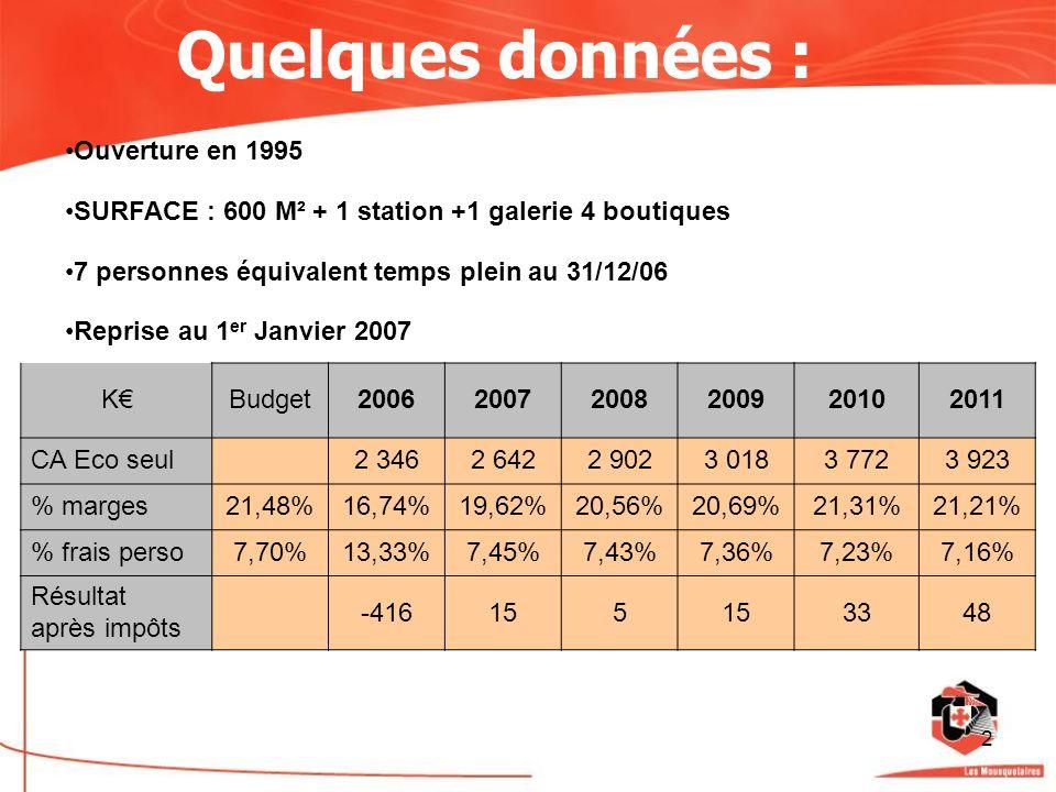 2 Quelques données : Ouverture en 1995 SURFACE : 600 M² + 1 station +1 galerie 4 boutiques 7 personnes équivalent temps plein au 31/12/06 Reprise au 1