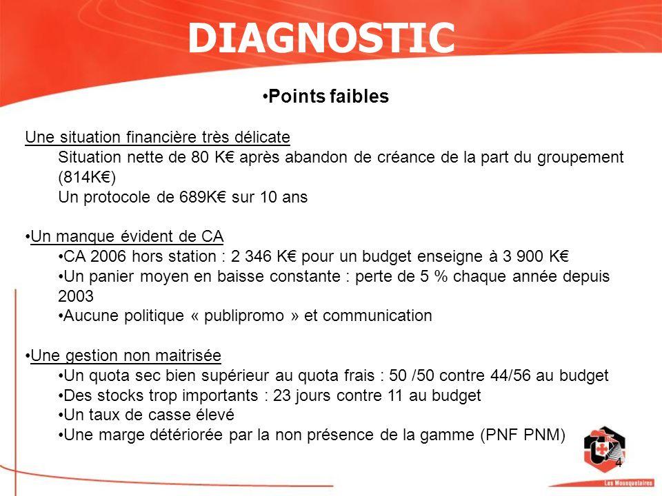4 DIAGNOSTIC Points faibles Une situation financière très délicate Situation nette de 80 K après abandon de créance de la part du groupement (814K) Un
