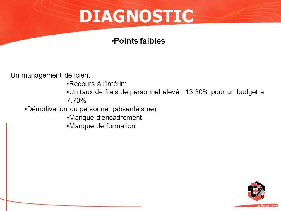 6 DIAGNOSTIC Points faibles Un management déficient Recours à lintérim Un taux de frais de personnel élevé : 13.30% pour un budget à 7.70% Démotivatio