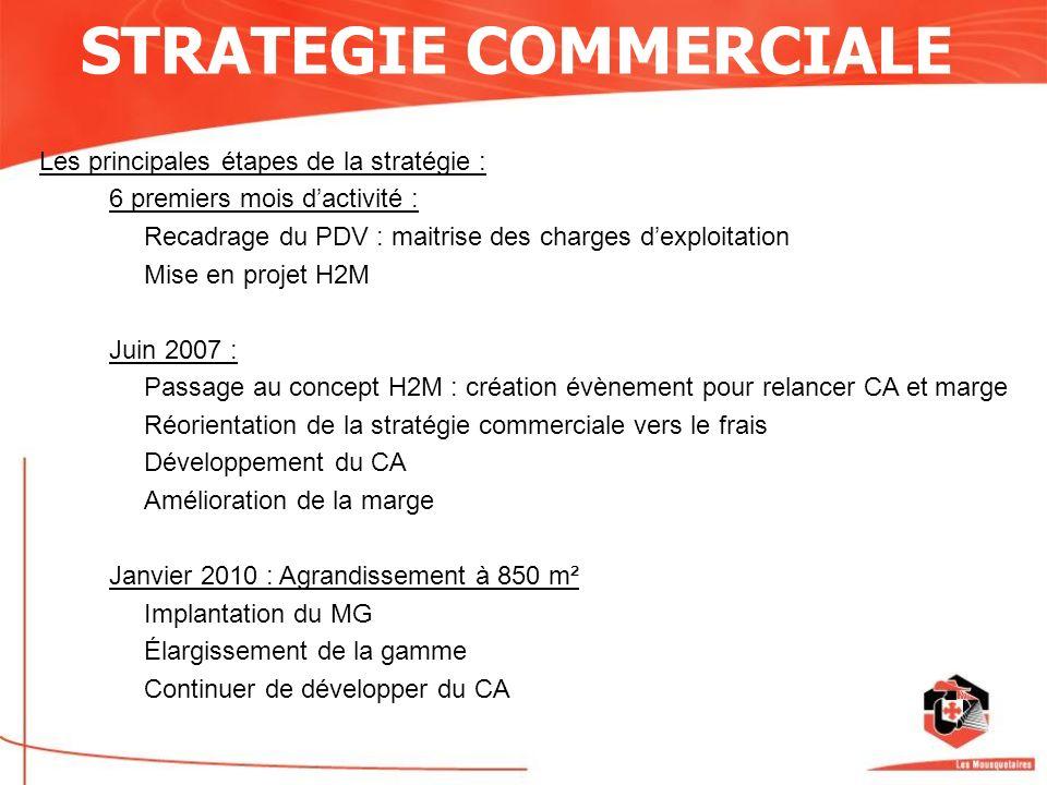 Les principales étapes de la stratégie : 6 premiers mois dactivité : Recadrage du PDV : maitrise des charges dexploitation Mise en projet H2M Juin 200