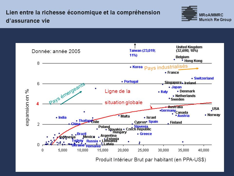 10 MRoA/MMRC Munich Re Group 30.03.2014 Life5.1.2 Life insurance markets and competitors research, Heike Wengert, 2007 Lien entre la richesse économiq