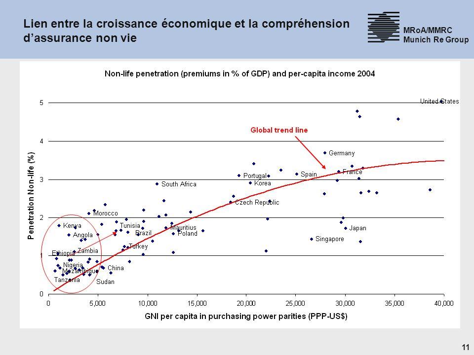 11 MRoA/MMRC Munich Re Group Lien entre la croissance économique et la compréhension dassurance non vie