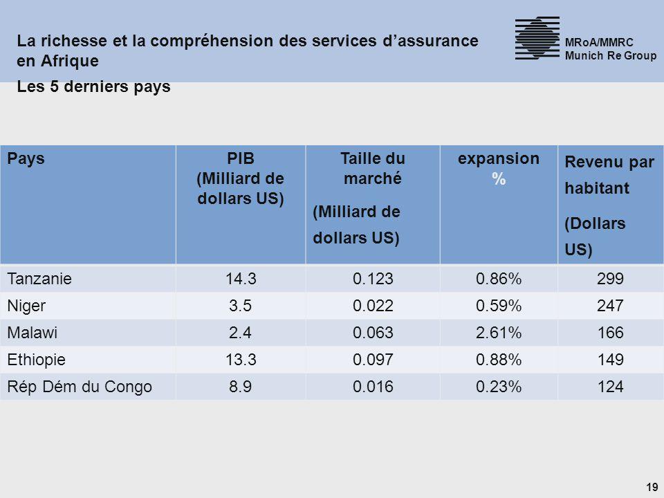 19 MRoA/MMRC Munich Re Group La richesse et la compréhension des services dassurance en Afrique Les 5 derniers pays PaysPIB (Milliard de dollars US) Taille du marché (Milliard de dollars US) expansion % Revenu par habitant (Dollars US) Tanzanie14.30.1230.86%299 Niger3.50.0220.59%247 Malawi2.40.0632.61%166 Ethiopie13.30.0970.88%149 Rép Dém du Congo8.90.0160.23%124