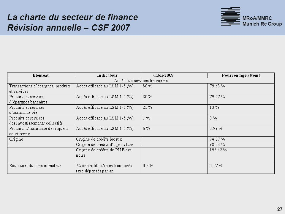 27 MRoA/MMRC Munich Re Group La charte du secteur de finance Révision annuelle – CSF 2007