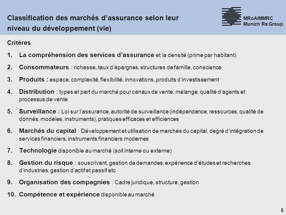 6 MRoA/MMRC Munich Re Group Très développé Les Défis dAccès aux Services dAssurance en Afrique Situation du développement des marchés dassurance (vie) DéveloppéTransitoireEmergeant Source: Munich Re