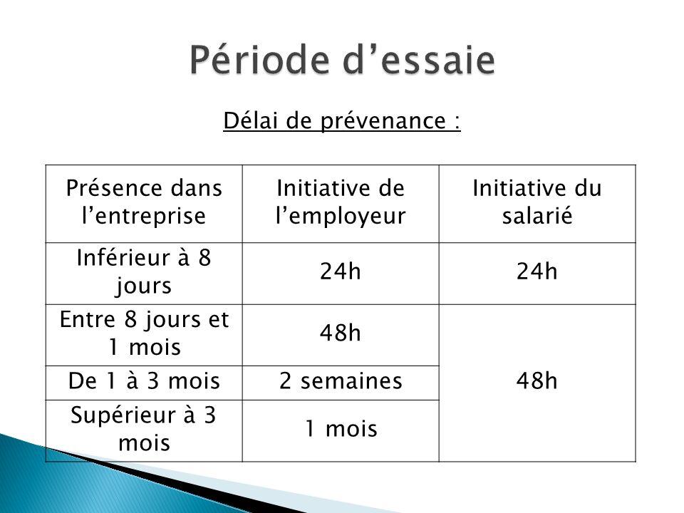 Présence dans lentreprise Initiative de lemployeur Initiative du salarié Inférieur à 8 jours 24h Entre 8 jours et 1 mois 48h De 1 à 3 mois2 semaines S