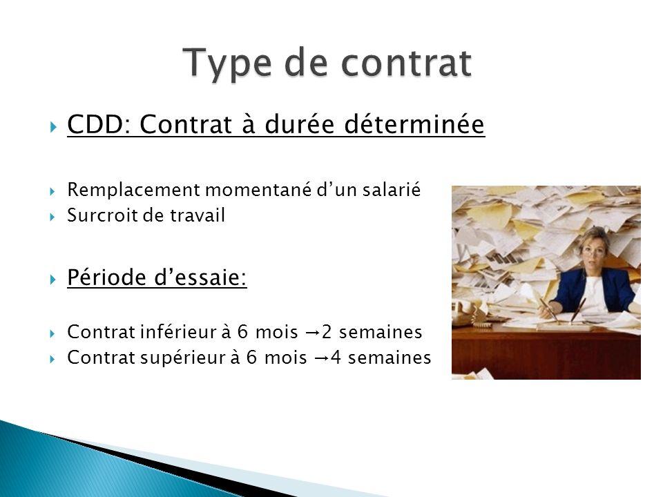 CDD: Contrat à durée déterminée Remplacement momentané dun salarié Surcroit de travail Période dessaie: Contrat inférieur à 6 mois 2 semaines Contrat