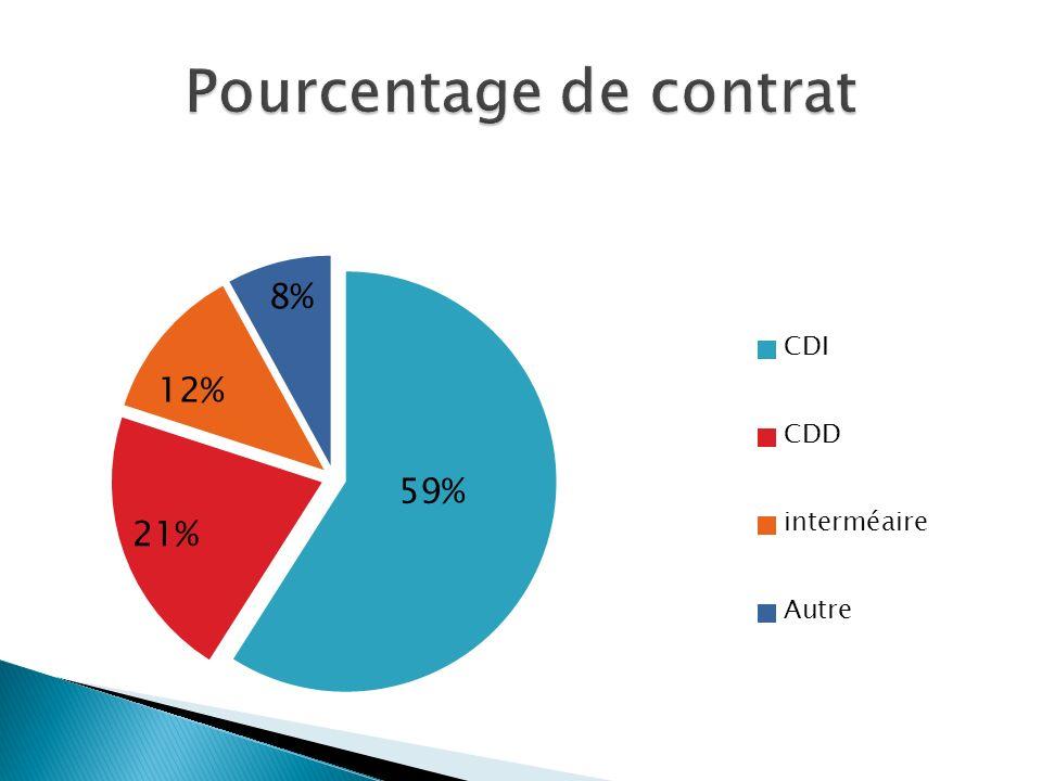 La Démission : Initiative du salarier Préavis : selon, convention collective, accords et usages de la profession.