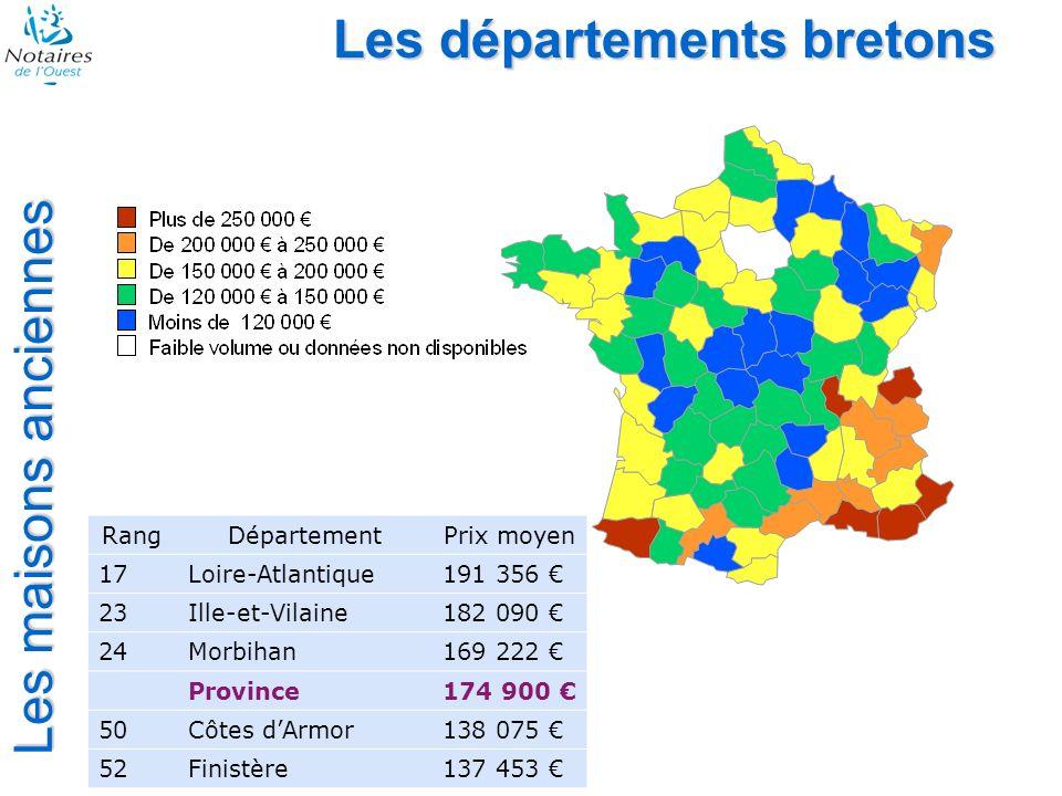 Les maisons anciennes Les départements bretons RangDépartementPrix moyen 17Loire-Atlantique191 356 23Ille-et-Vilaine182 090 24Morbihan169 222 Province174 900 50Côtes dArmor138 075 52Finistère137 453