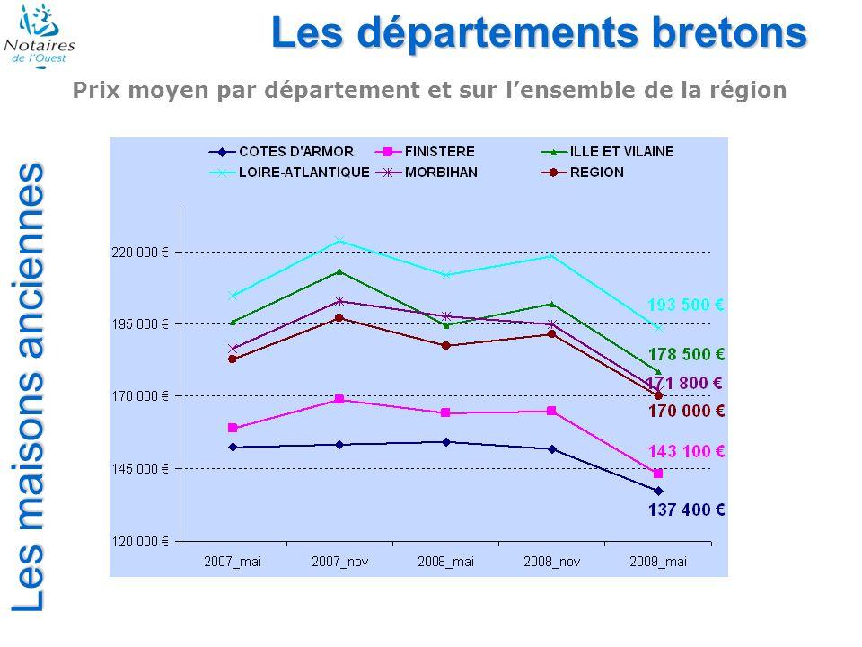 Les maisons anciennes Les départements bretons Prix moyen par département et sur lensemble de la région