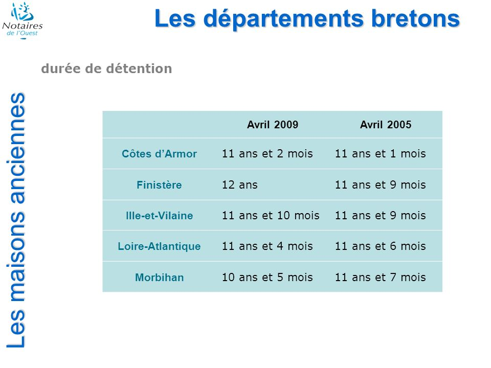 Les départements bretons durée de détention Avril 2009Avril 2005 Côtes dArmor 11 ans et 2 mois11 ans et 1 mois Finistère 12 ans11 ans et 9 mois Ille-et-Vilaine 11 ans et 10 mois11 ans et 9 mois Loire-Atlantique 11 ans et 4 mois11 ans et 6 mois Morbihan 10 ans et 5 mois11 ans et 7 mois Les maisons anciennes