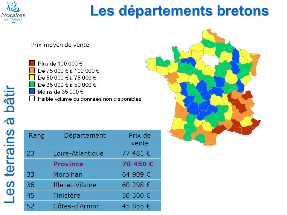 Les départements bretons Les terrains à bâtir RangDépartementPrix de vente 23Loire-Atlantique77 481 Province70 450 33Morbihan64 909 36Ille-et-Vilaine60 298 45Finistère50 360 52Côtes-d Armor45 855 Prix moyen de vente