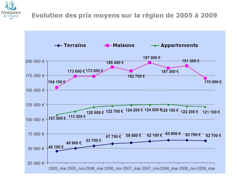 Evolution des prix moyens sur la région de 2005 à 2009