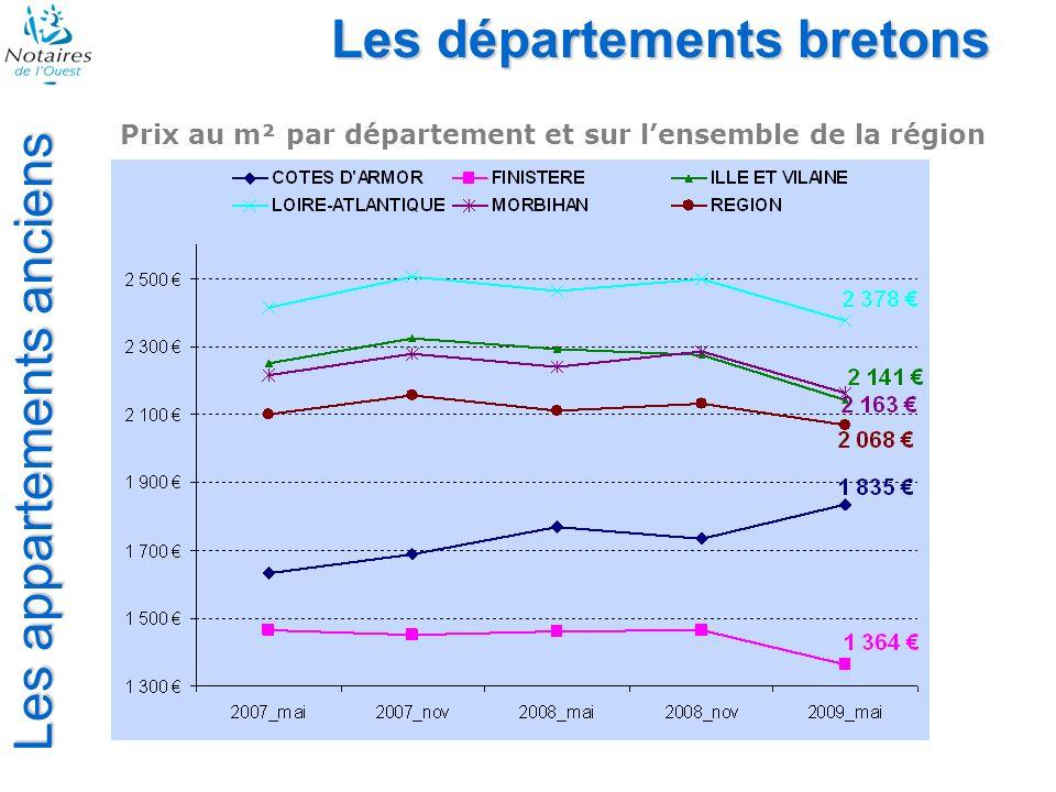 Les appartements anciens Les départements bretons Prix au m² par département et sur lensemble de la région