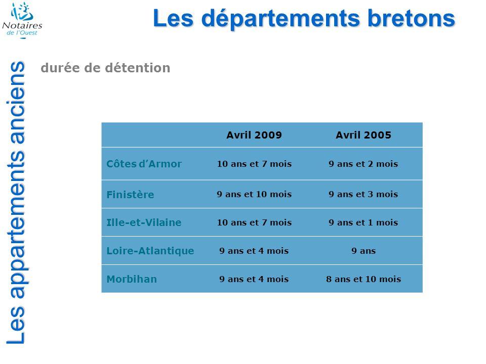 Les départements bretons Les terrains à bâtir